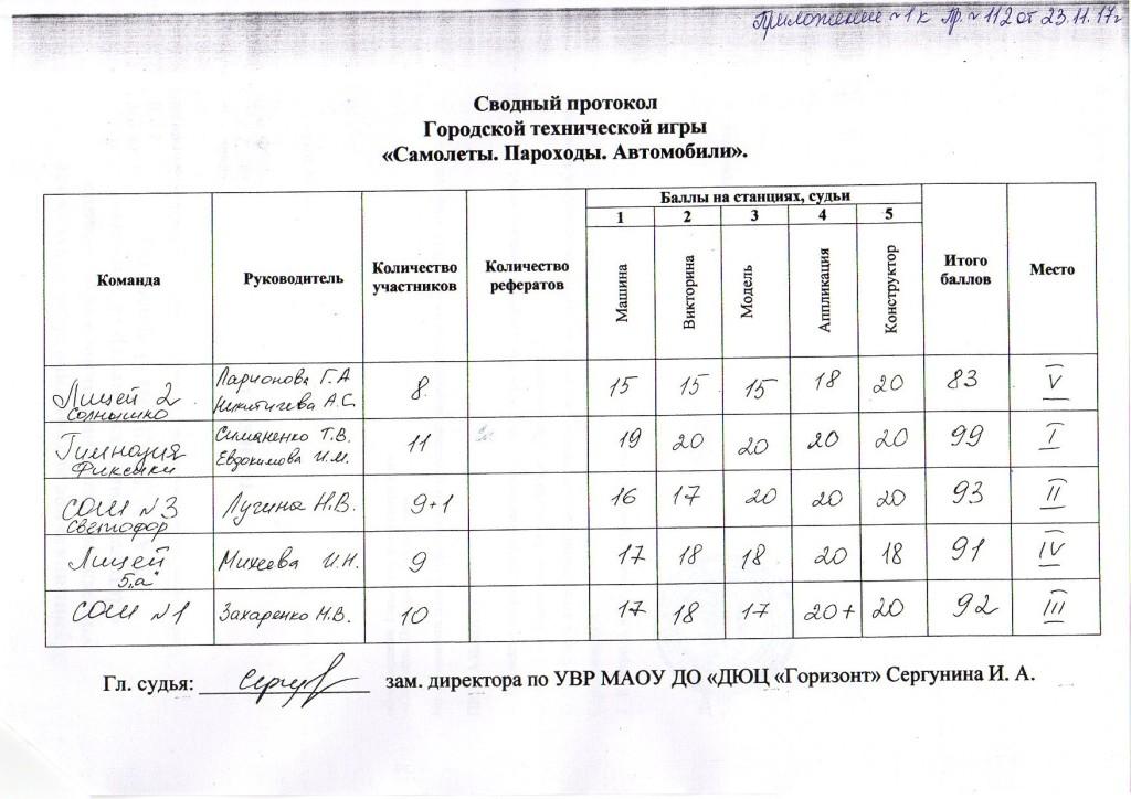 итоги Самолеты пароходы автомобили 23.11.2017